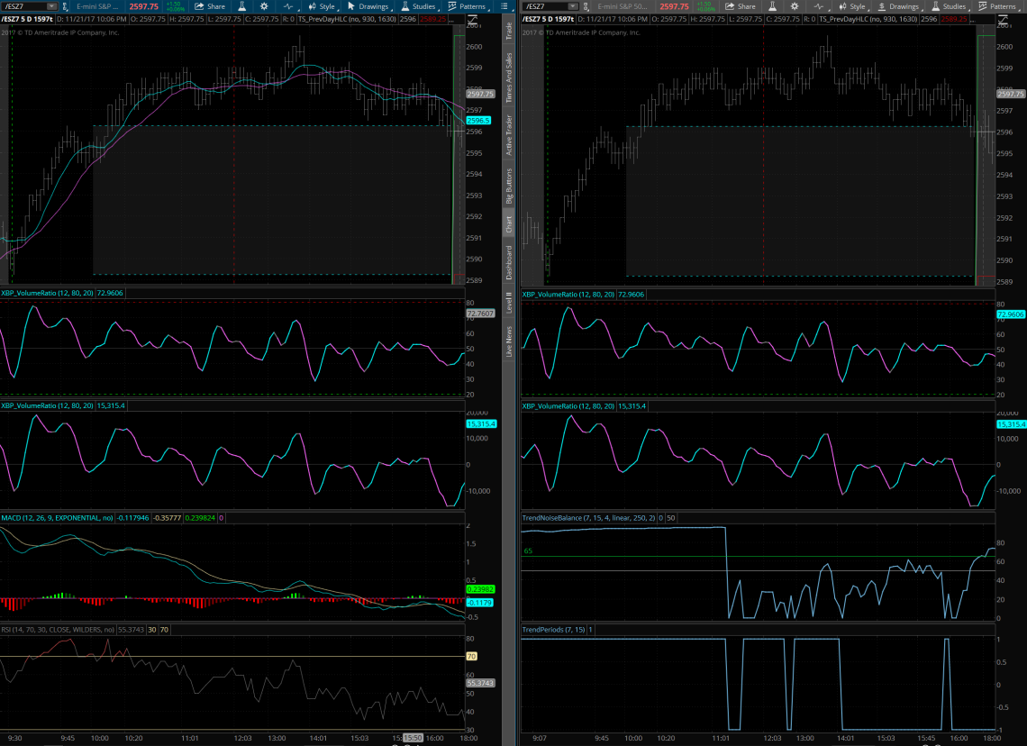 Vs MACD and RSI