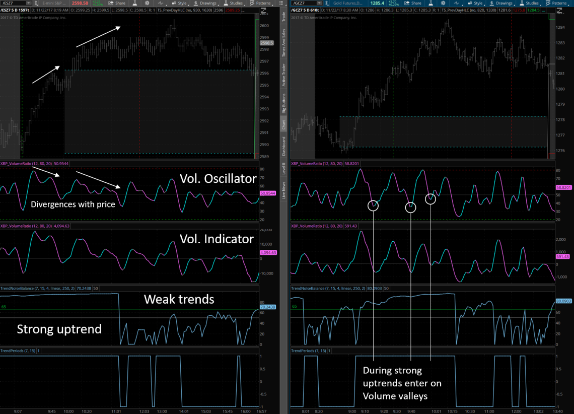 XBP VolumeRatio and Trend Indicators