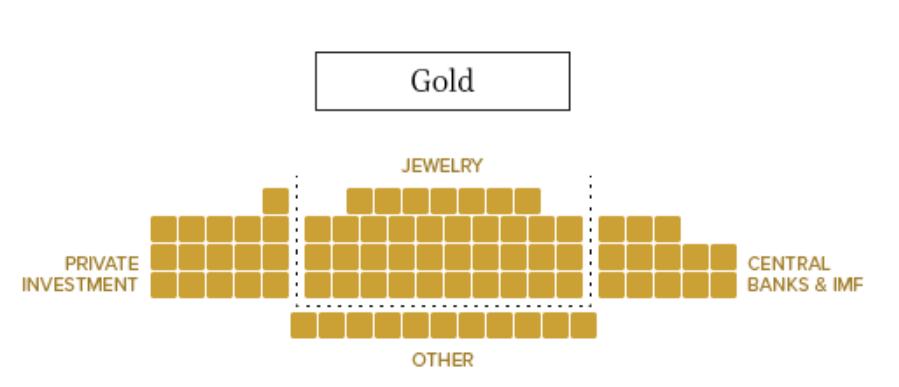 Gold Market size