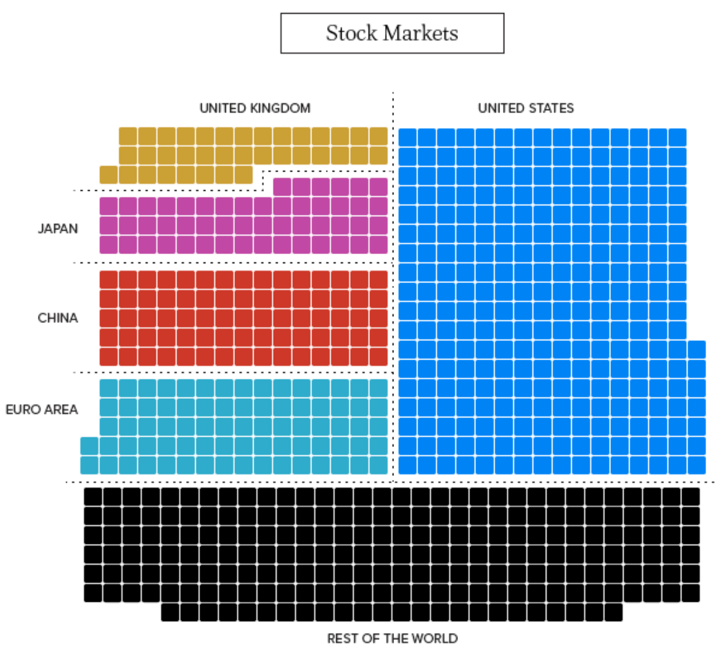 Stock Markets size