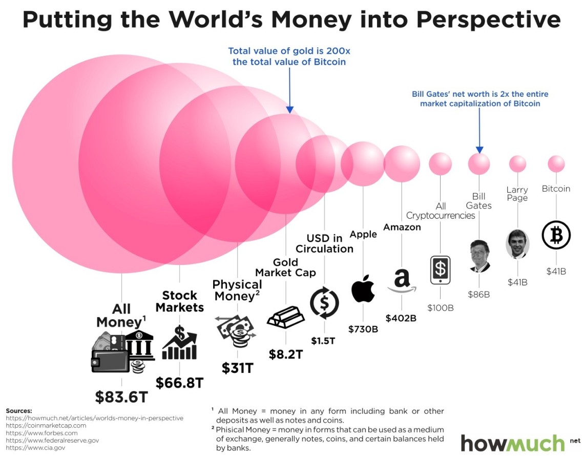 World Money